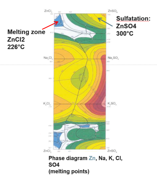 Diagram showing increased melting points of Zn compounds with sulfatation